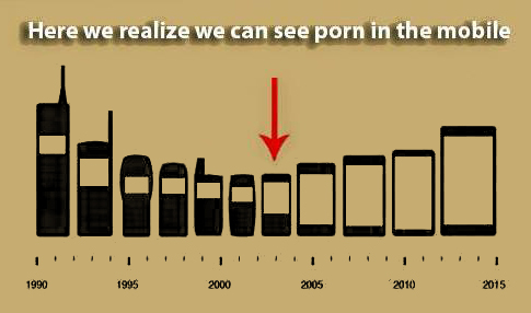 Mobilephone Evolution